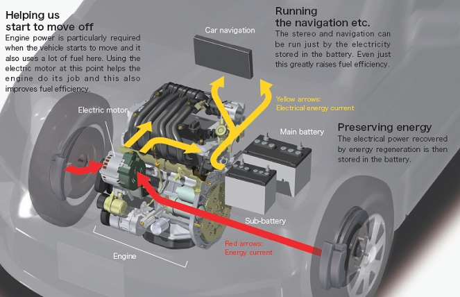 New Alternator Cost >> New Serena C26 Hybrid - Page 4 - Nissan Owners Forum ...